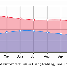 Average temperature in Luang prabang