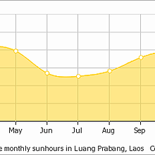 Average sunshine in Luang Prabang
